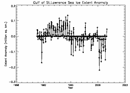 Gulf of St. Lawrence extent anomalies