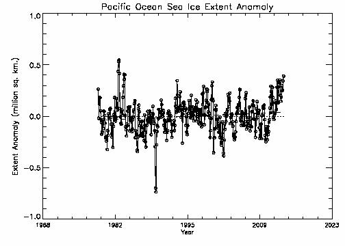 Pacific Ocean area
