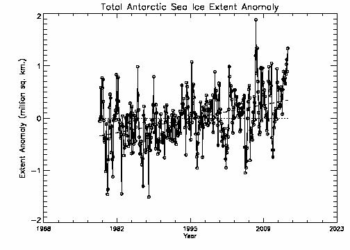 Total Antarctic extent anomalies