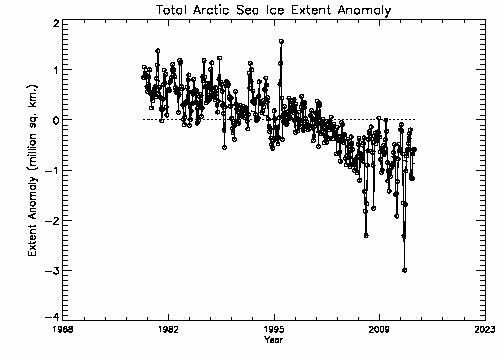 Total Arctic extent anomalies