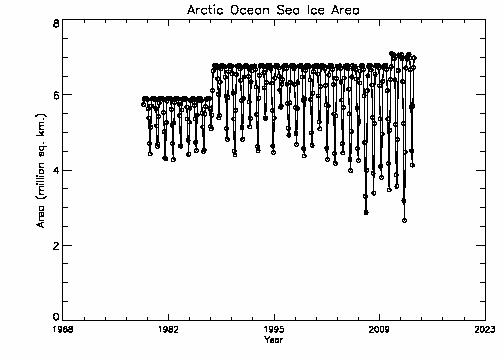 Arctic Ocean area