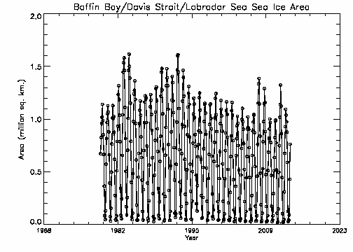 Baffin Bay area