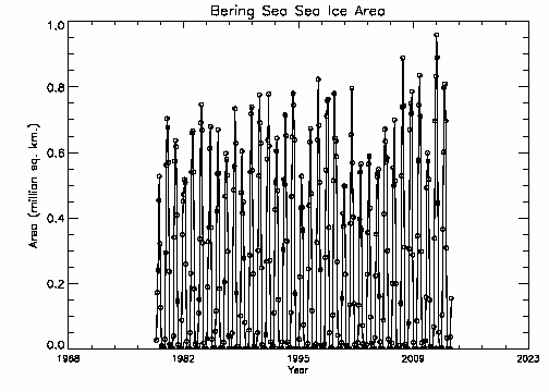 Bering Sea area