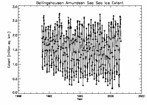 Bellingshausen-Amundsen extent