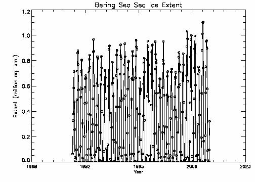 Bering Sea extent