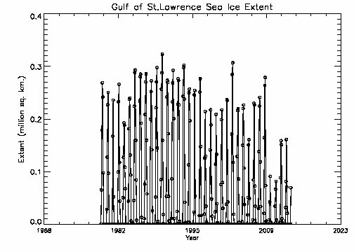 Gulf of St. Lawrence extent