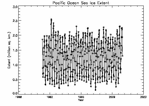 Pacific Ocean extent