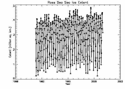 Ross Sea extent