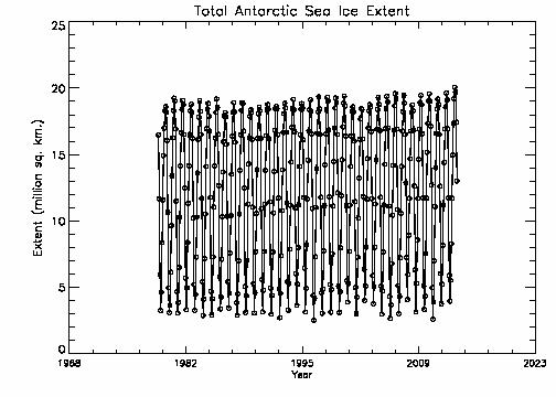 Total Antarctic extent
