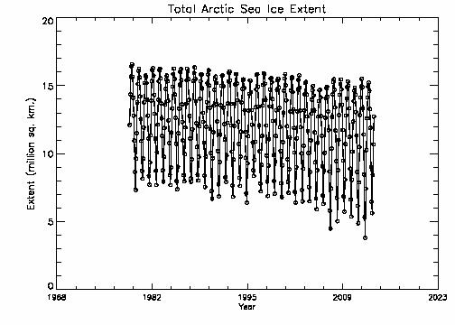 Total Arctic extent