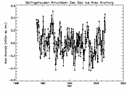 Bellingshausen-Amundsen Area Anomalies