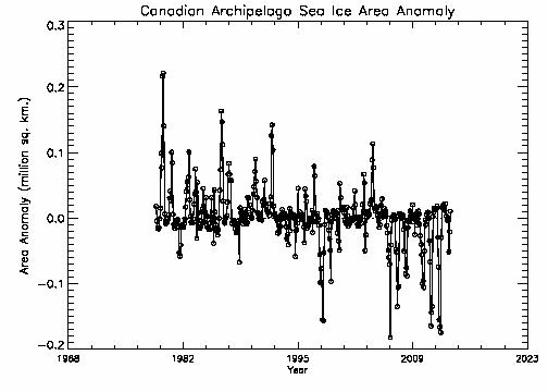 Canadian Archipelago area