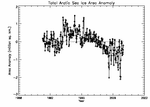 Total Arctic Area Anomalies