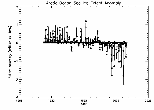 Arctic Ocean extent anomalies