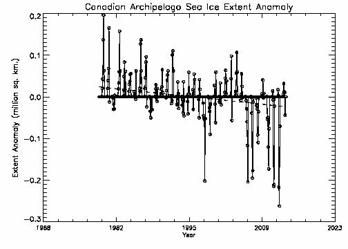 Canadian Archipelago extent