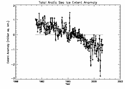Total Arctic Extent Anomolies