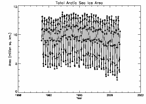 Total Arctic area
