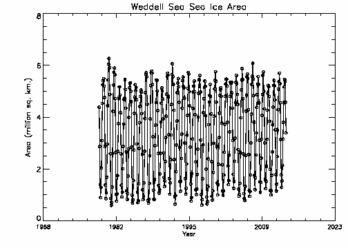 Weddell Sea area