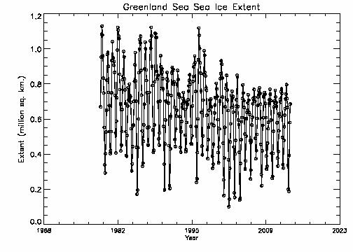 Greenland Sea extent
