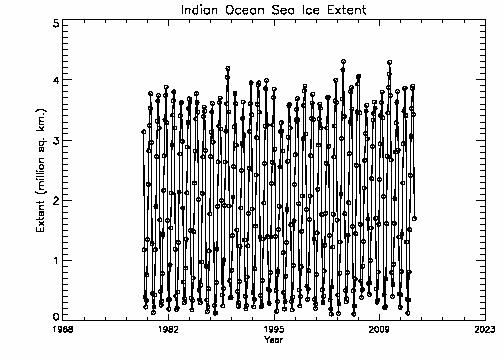 Indian Ocean extent