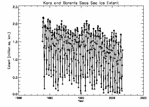 Kara-Barents extent