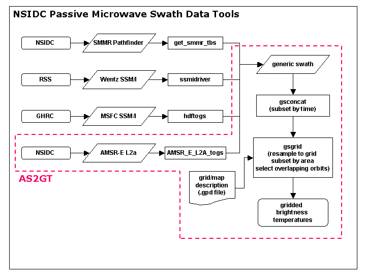 NSIDC Passive Microwave Swath Data Tools
