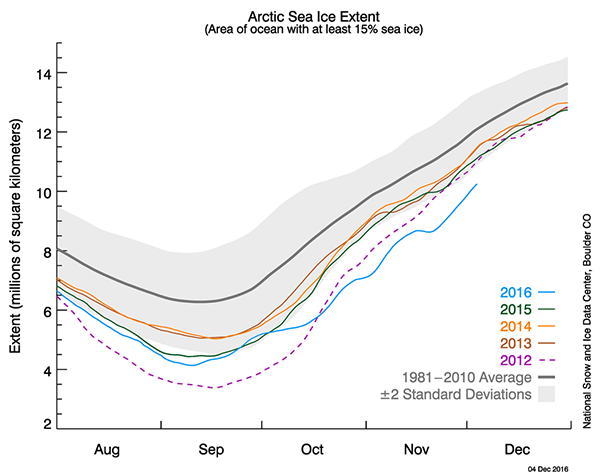 Graph of Arctic sea ice extents