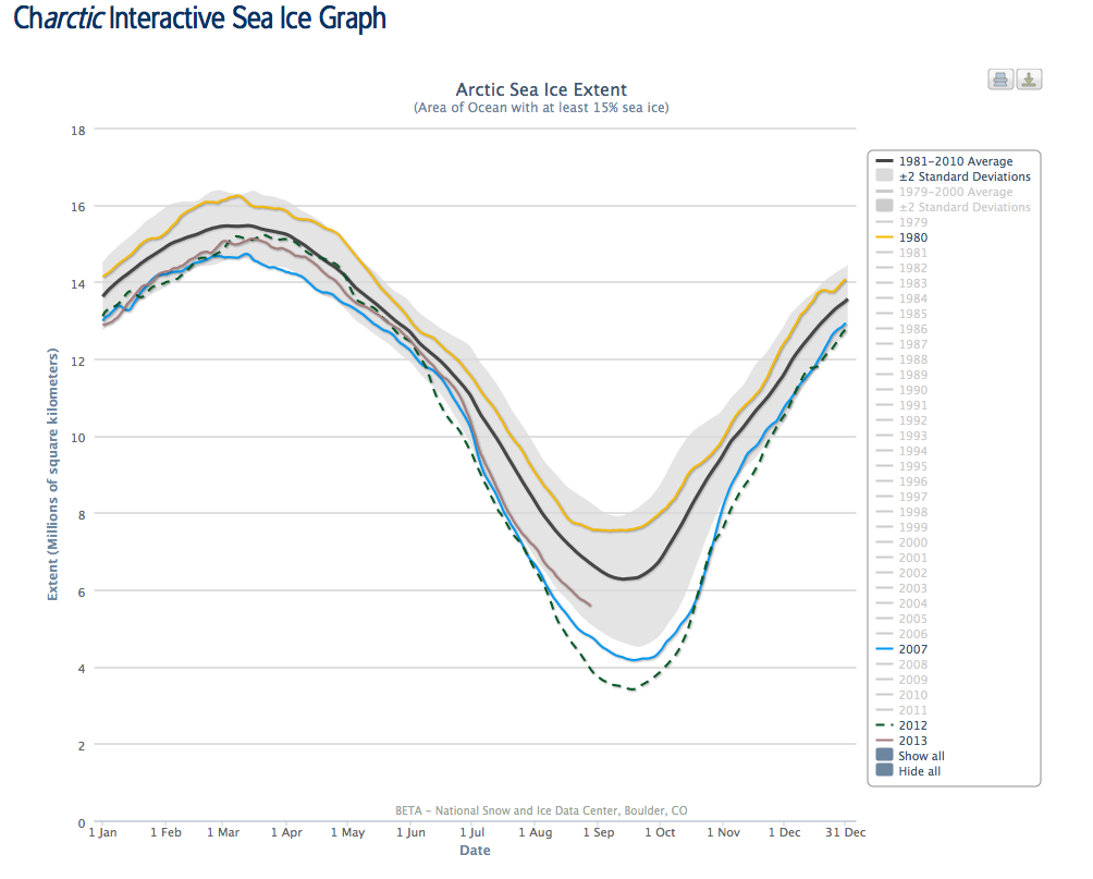 A hackathon session at NSIDC showed scientists that this interactive Arctic sea ice chart was worth developing.